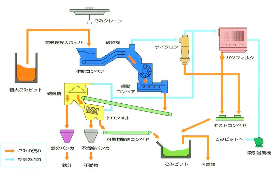 粗大ごみ処理システム図1